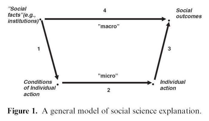 cross-level-causation
