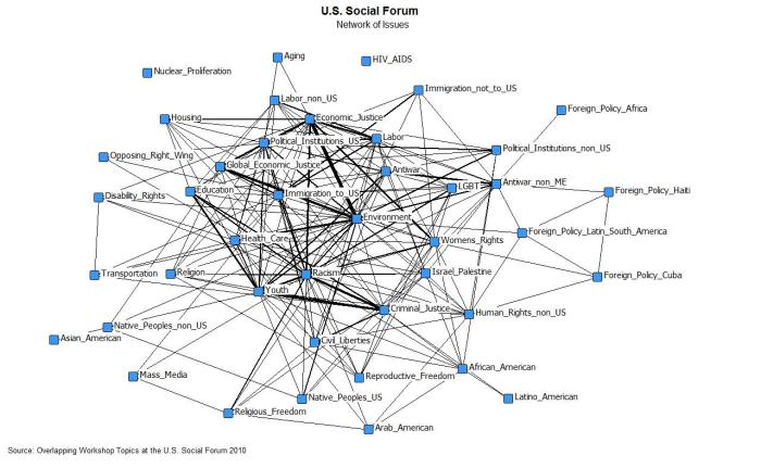 Network map of co-occuring topics in the 2010 USSF