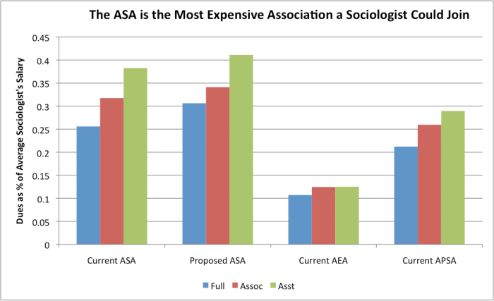 ASA Dues in comparative context