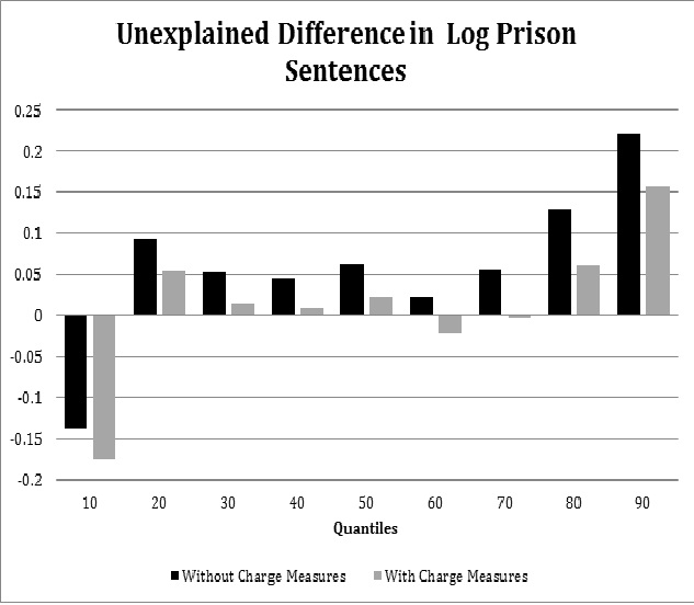 criminal prosecution convictions prison sentences and Rethinking recidivist enhancements: the role of prior drug convictions  which increase criminal sentences  (finding that short prison sentences are just as.