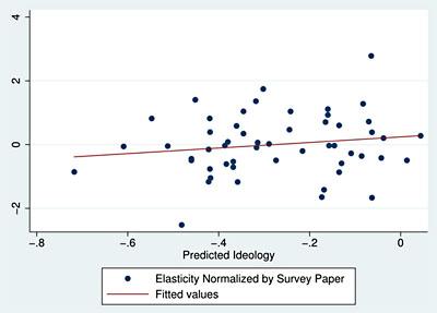 blog_ideology_economists