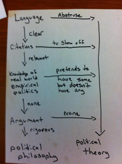 poli_theory_phil_flowchart