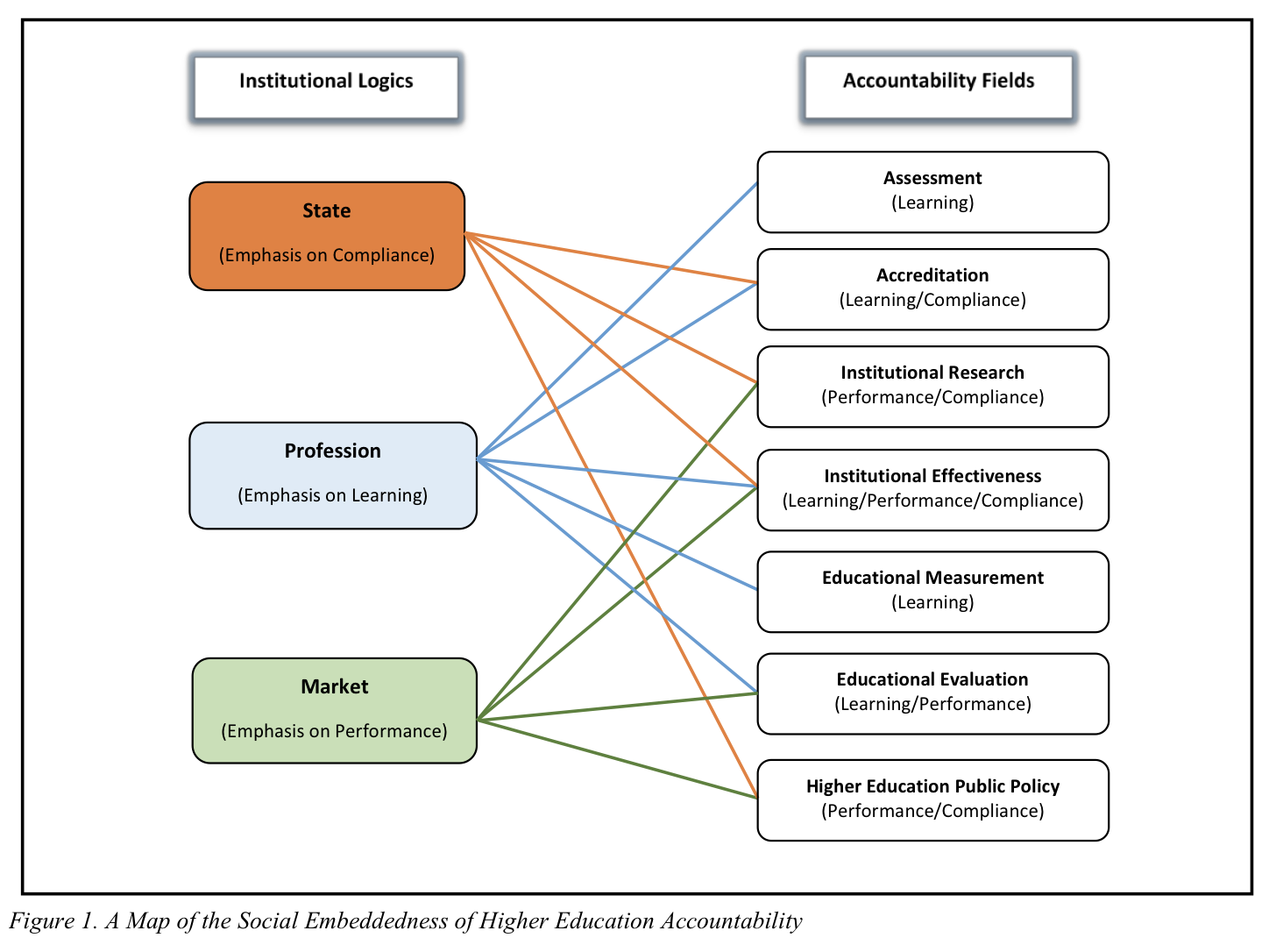 multiple perspective of organization theory This article presents the implications for organization development of examining power from multiple perspectives, particularly those associated with the functionalist and interpretive paradigms.