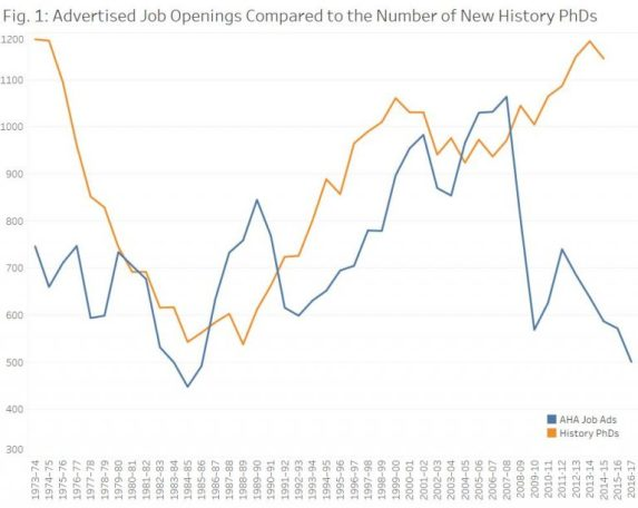 Advertised-Job-Openings-Compared-to-the-Number-of-New-History-PhDs-768x612