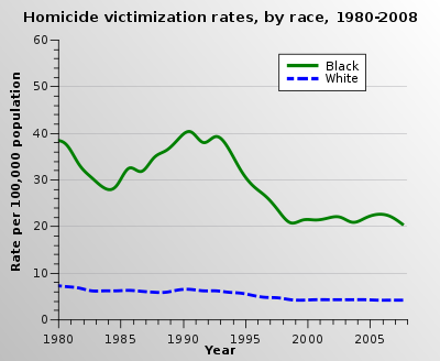 400px-United_States_homicide_victimization_rates_by_race_1980_2008.svg