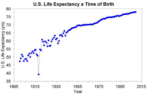 life_expectancy_2009