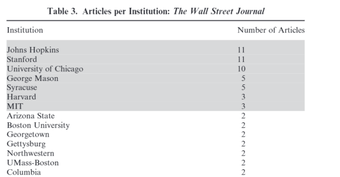 WSJ Table