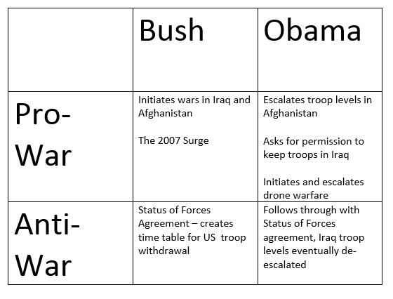 Obama bush table